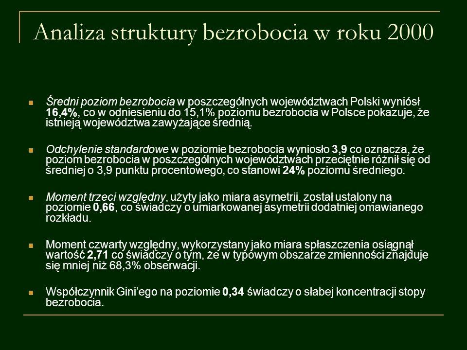 Analiza struktury bezrobocia w roku 2000