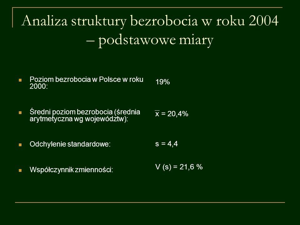 Analiza struktury bezrobocia w roku 2004 – podstawowe miary