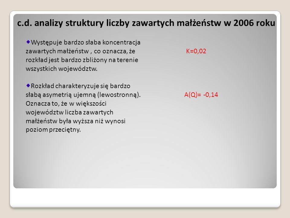 c.d. analizy struktury liczby zawartych małżeństw w 2006 roku