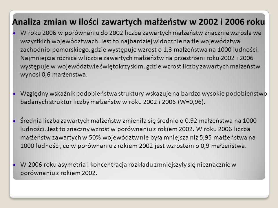 Analiza zmian w ilości zawartych małżeństw w 2002 i 2006 roku