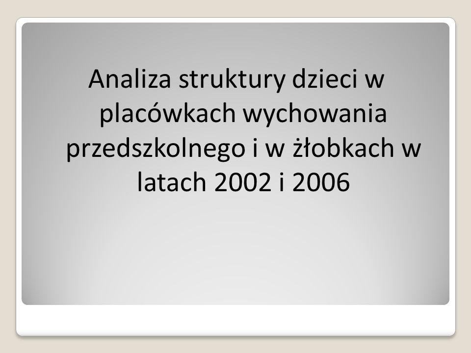 Analiza struktury dzieci w placówkach wychowania przedszkolnego i w żłobkach w latach 2002 i 2006