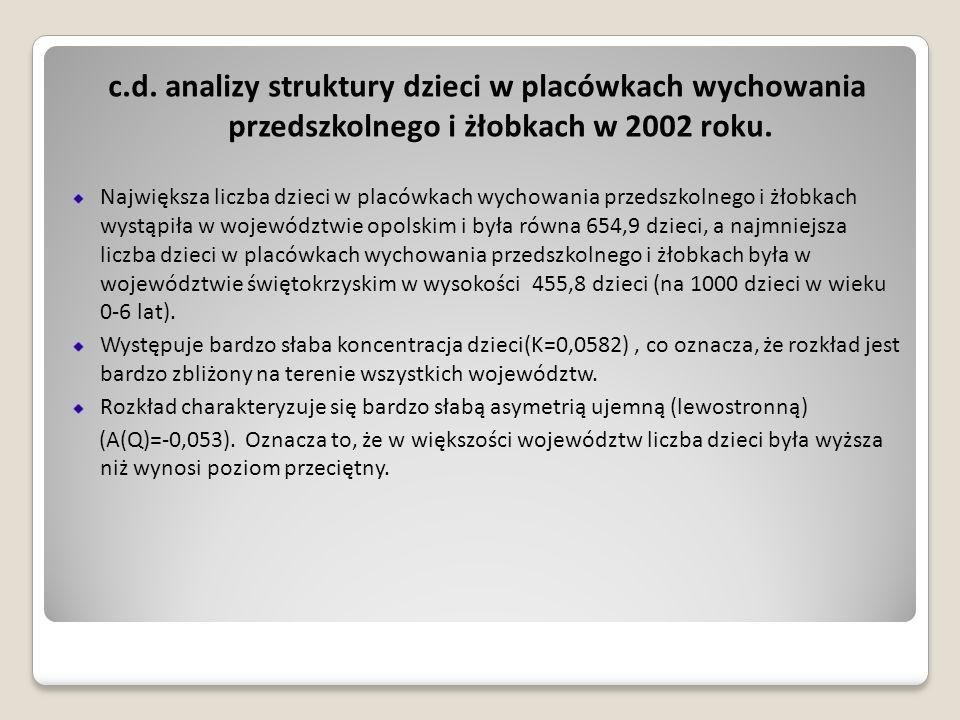 c.d. analizy struktury dzieci w placówkach wychowania przedszkolnego i żłobkach w 2002 roku.