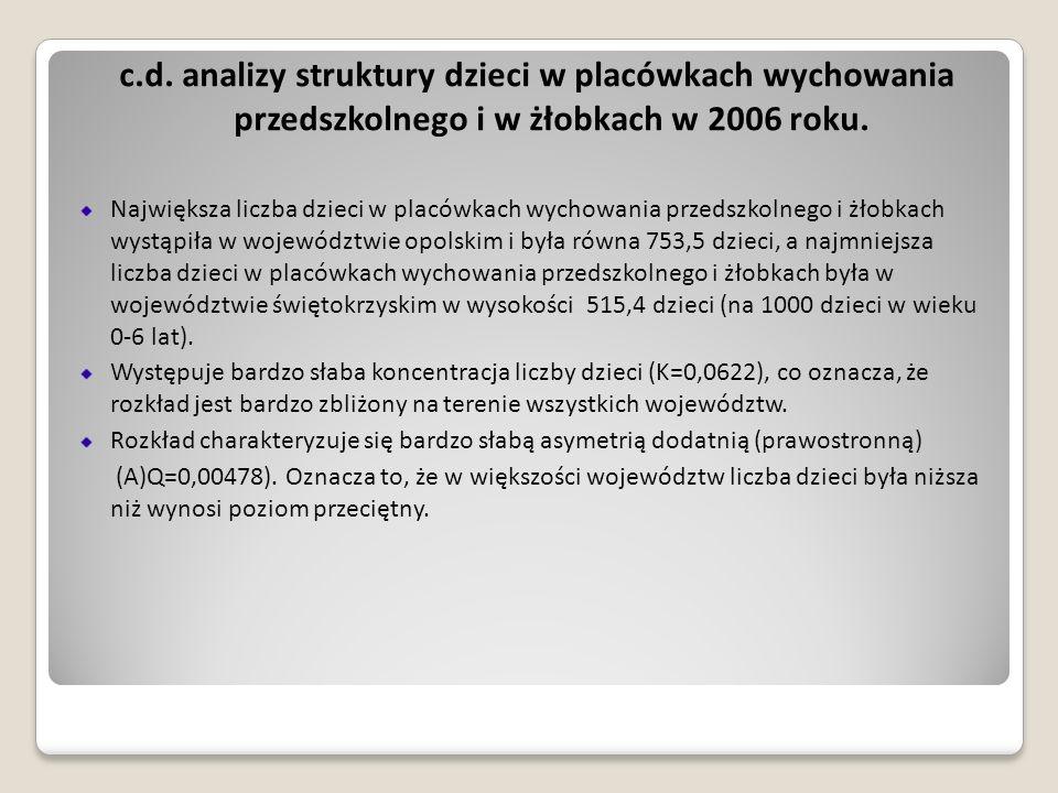 c.d. analizy struktury dzieci w placówkach wychowania przedszkolnego i w żłobkach w 2006 roku.