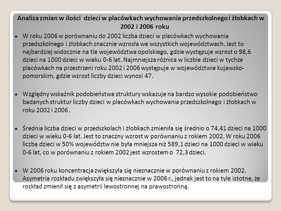 Analiza zmian w ilości dzieci w placówkach wychowania przedszkolnego i żłobkach w 2002 i 2006 roku