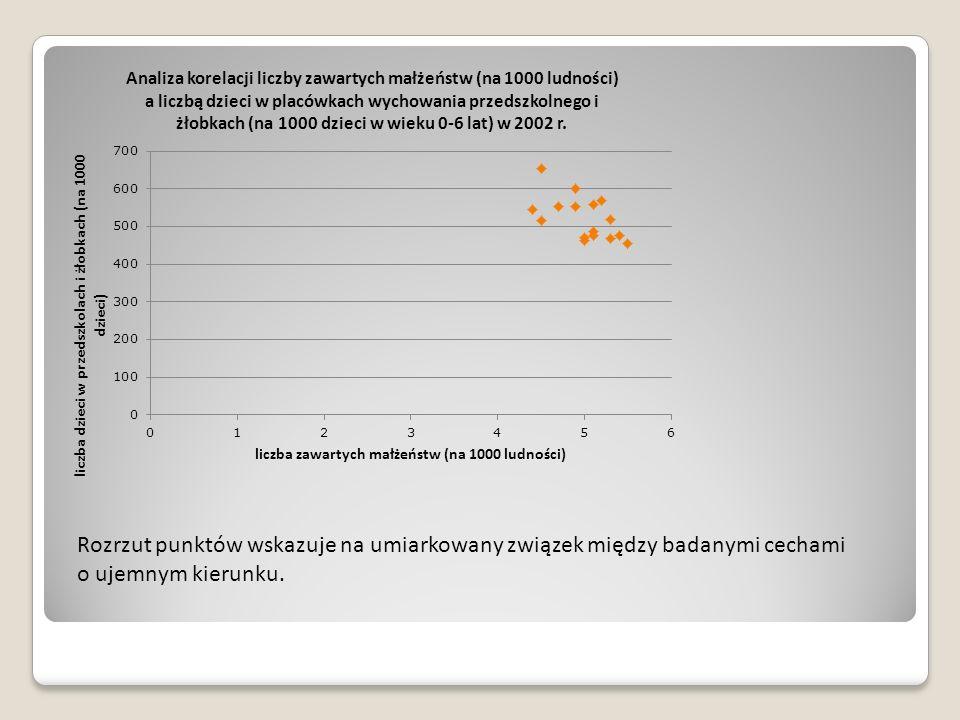 Rozrzut punktów wskazuje na umiarkowany związek między badanymi cechami o ujemnym kierunku.