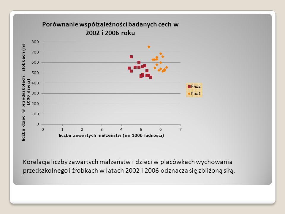 Korelacja liczby zawartych małżeństw i dzieci w placówkach wychowania przedszkolnego i żłobkach w latach 2002 i 2006 odznacza się zbliżoną siłą.