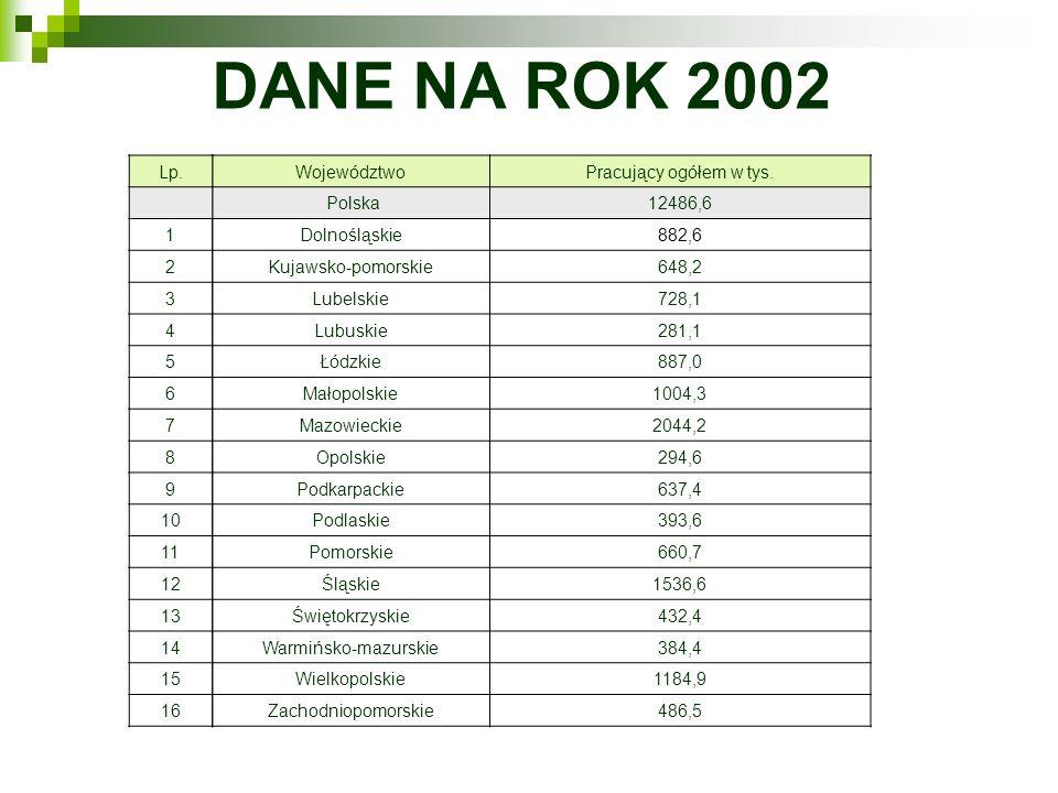 DANE NA ROK 2002 Lp. 1. 2. 3. 4. 5. 6. 7. 8. 9. 10. 11. 12. 13. 14. 15. 16. Województwo.