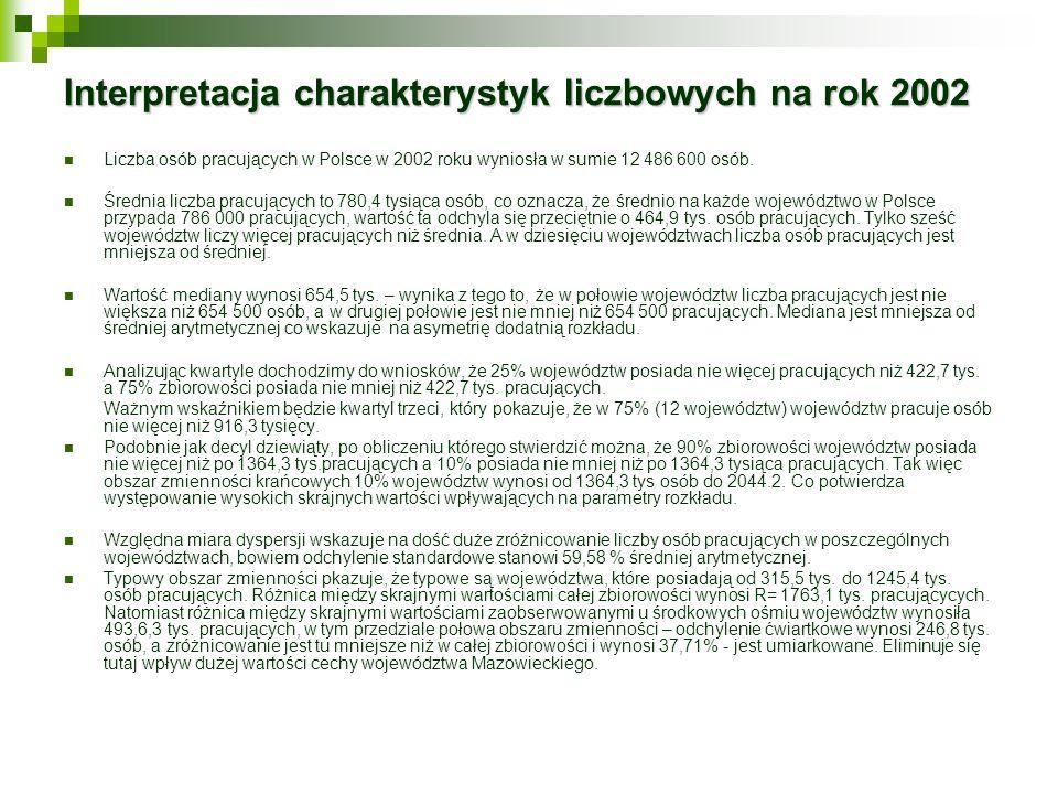 Interpretacja charakterystyk liczbowych na rok 2002