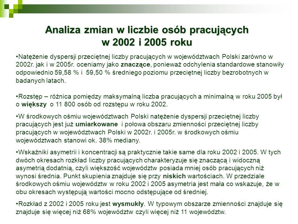 Analiza zmian w liczbie osób pracujących w 2002 i 2005 roku