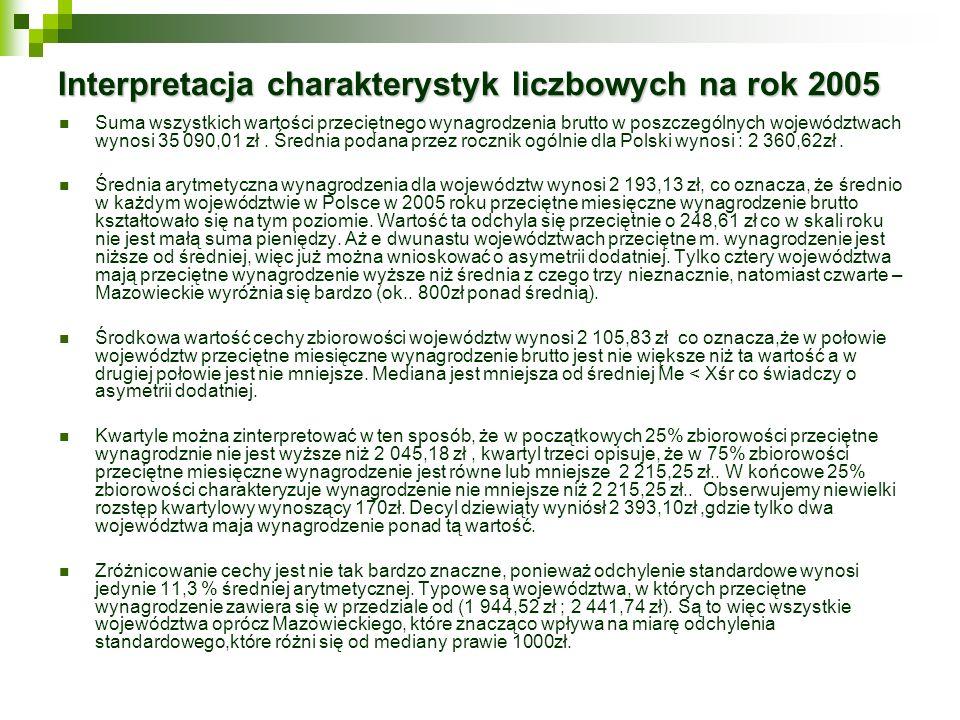 Interpretacja charakterystyk liczbowych na rok 2005