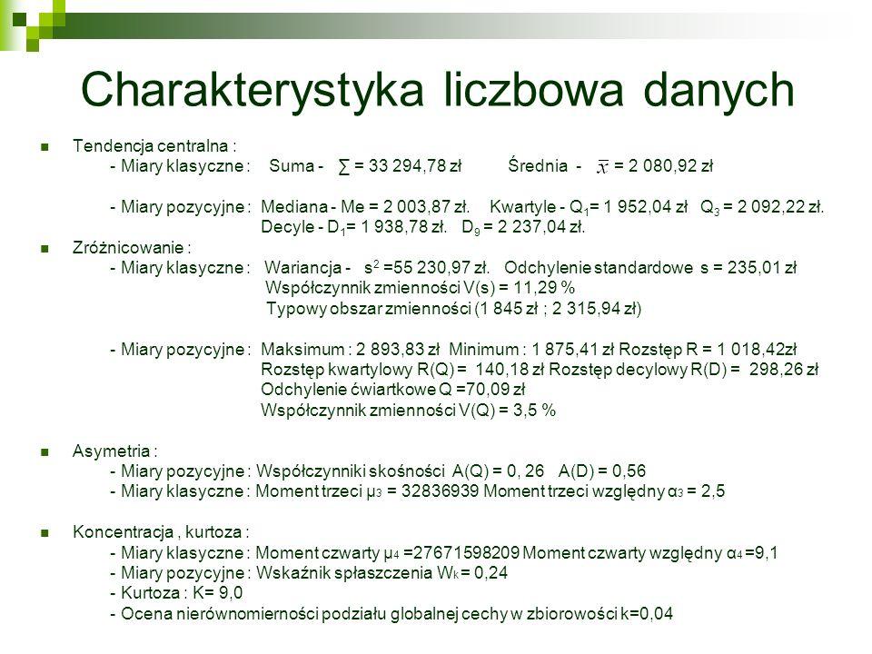 Charakterystyka liczbowa danych