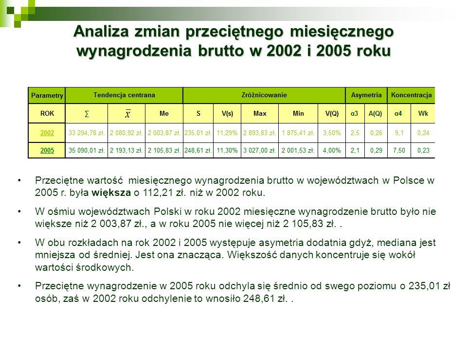 Analiza zmian przeciętnego miesięcznego wynagrodzenia brutto w 2002 i 2005 roku