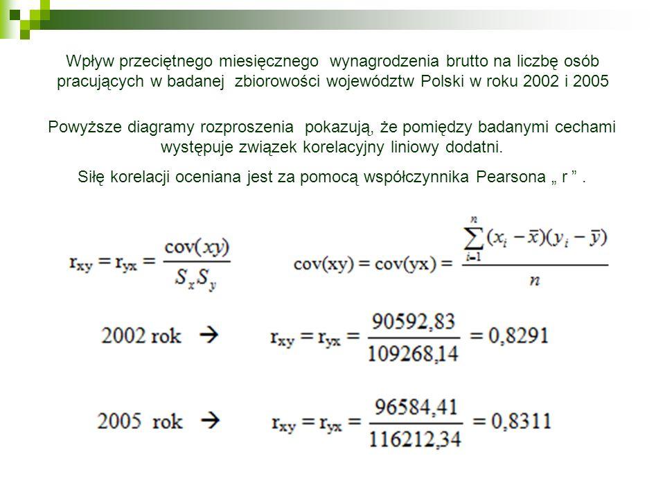 """Siłę korelacji oceniana jest za pomocą współczynnika Pearsona """" r ."""