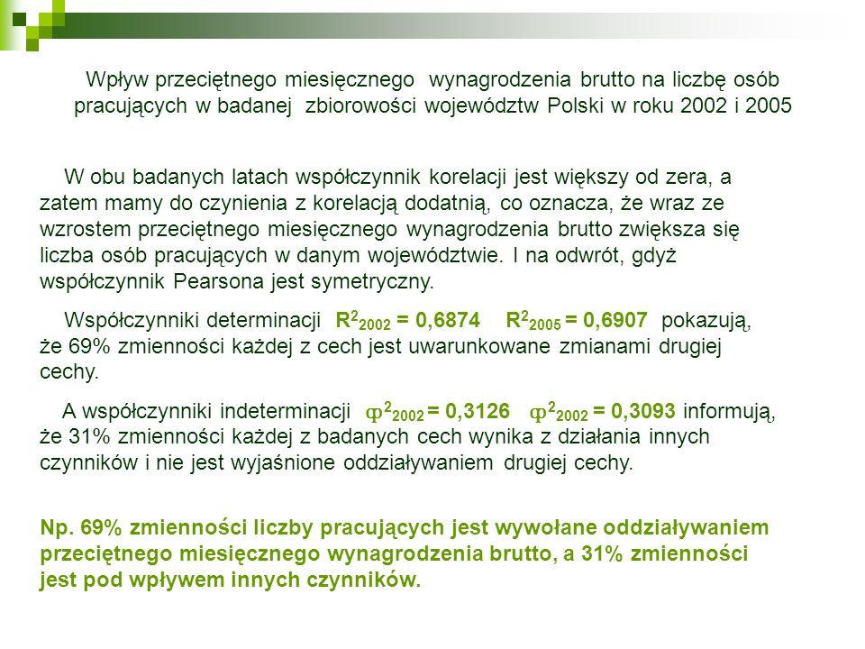 Wpływ przeciętnego miesięcznego wynagrodzenia brutto na liczbę osób pracujących w badanej zbiorowości województw Polski w roku 2002 i 2005