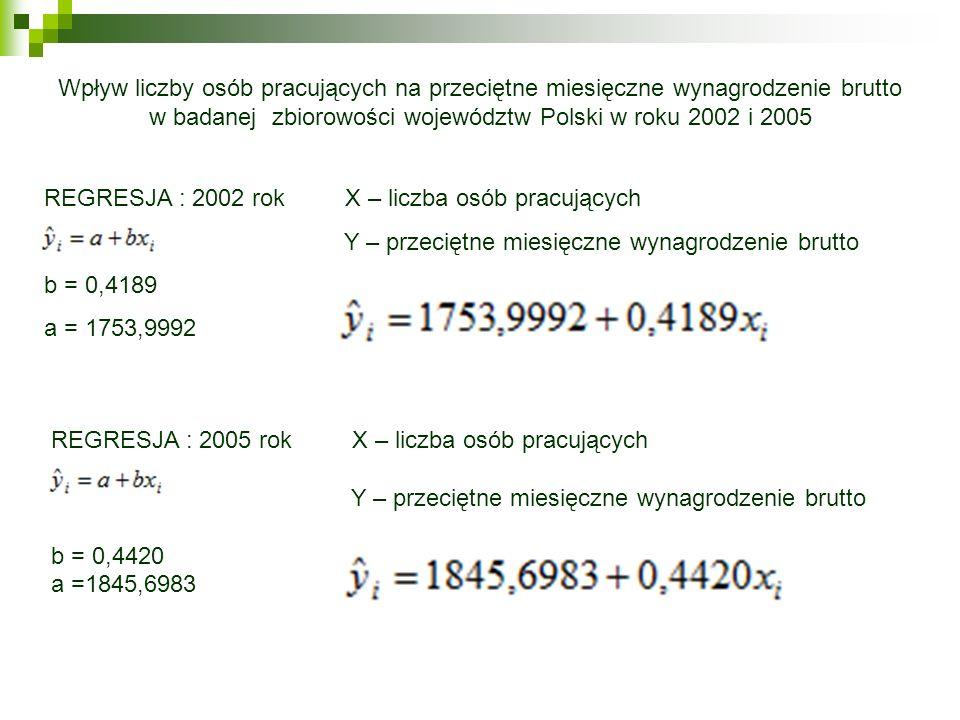Wpływ liczby osób pracujących na przeciętne miesięczne wynagrodzenie brutto w badanej zbiorowości województw Polski w roku 2002 i 2005