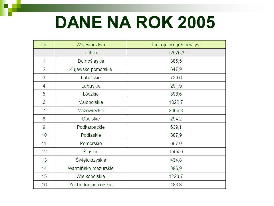 DANE NA ROK 2005 Lp. 1. 2. 3. 4. 5. 6. 7. 8. 9. 10. 11. 12. 13. 14. 15. 16. Województwo.