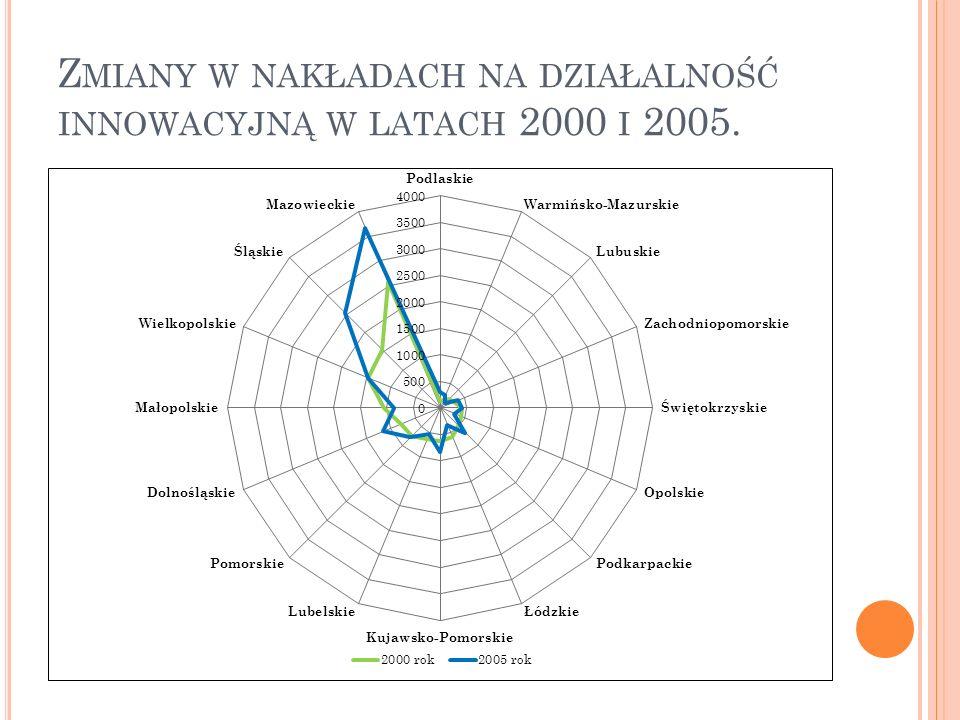 Zmiany w nakładach na działalność innowacyjną w latach 2000 i 2005.