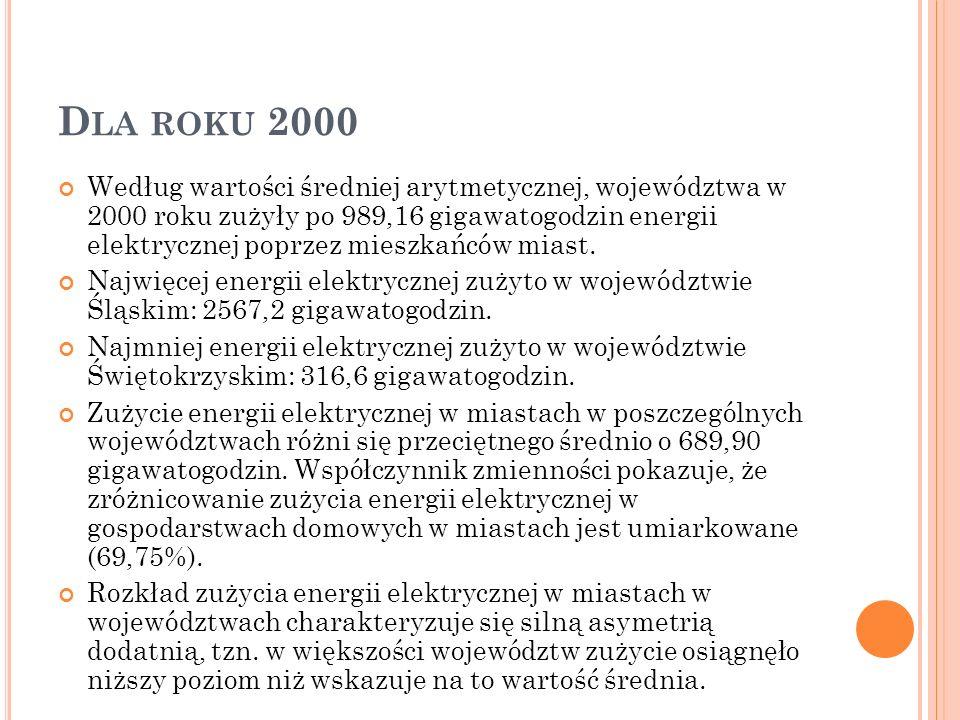 Dla roku 2000