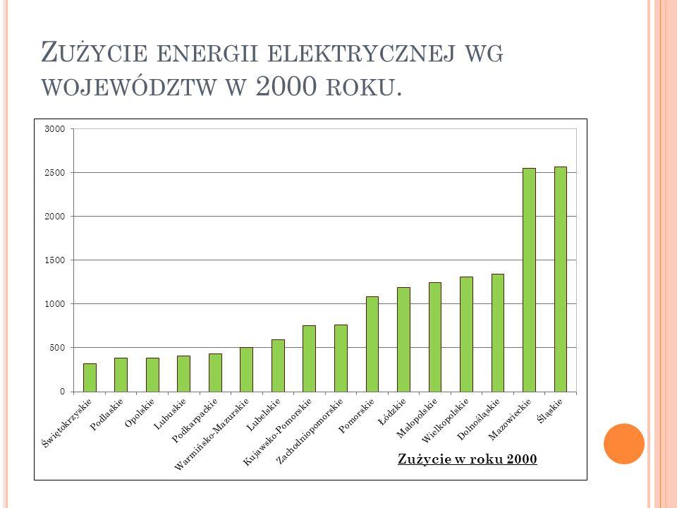 Zużycie energii elektrycznej wg województw w 2000 roku.