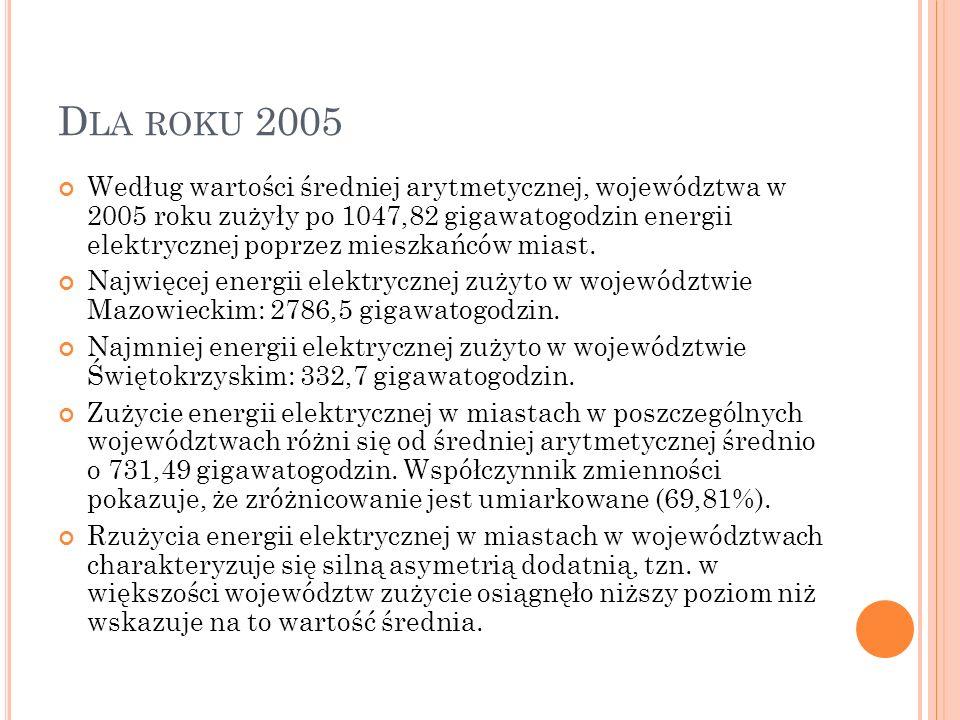 Dla roku 2005