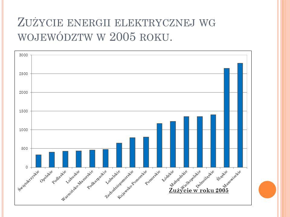 Zużycie energii elektrycznej wg województw w 2005 roku.