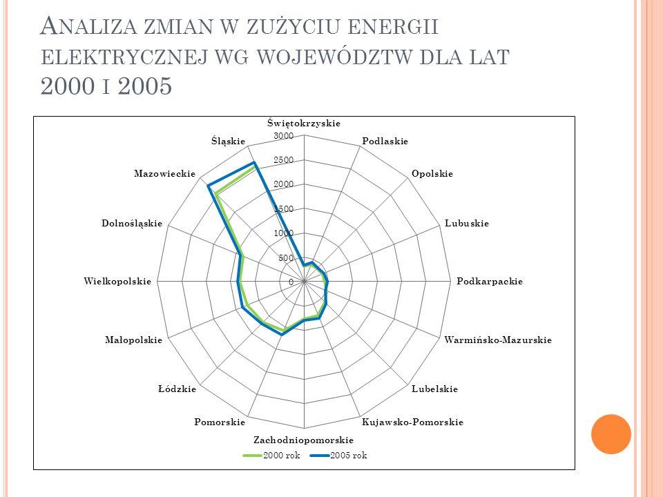 Analiza zmian w zużyciu energii elektrycznej wg województw dla lat 2000 i 2005