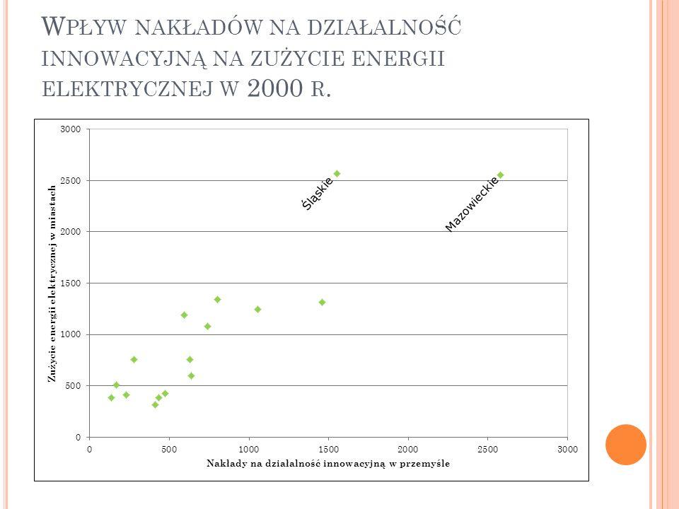 Wpływ nakładów na działalność innowacyjną na zużycie energii elektrycznej w 2000 r.