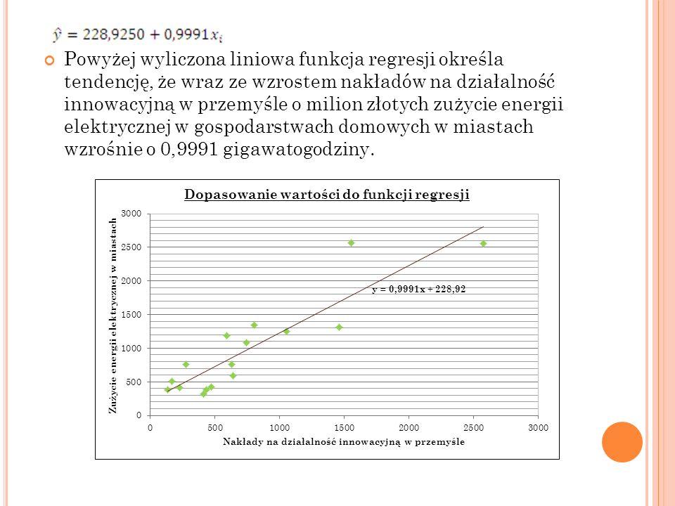 Powyżej wyliczona liniowa funkcja regresji określa tendencję, że wraz ze wzrostem nakładów na działalność innowacyjną w przemyśle o milion złotych zużycie energii elektrycznej w gospodarstwach domowych w miastach wzrośnie o 0,9991 gigawatogodziny.