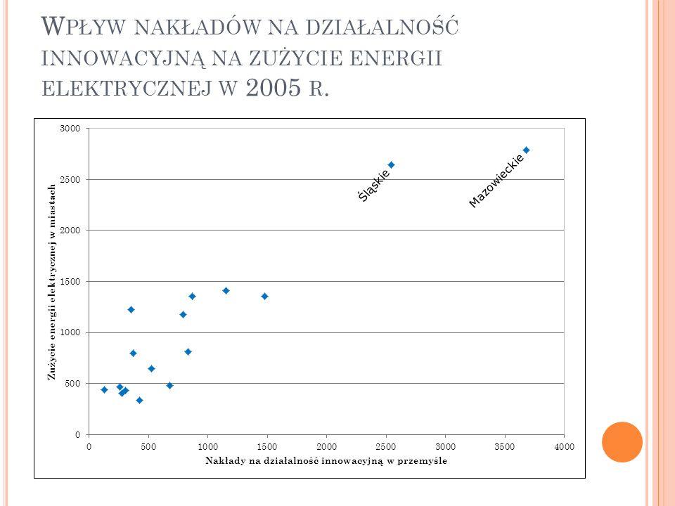 Wpływ nakładów na działalność innowacyjną na zużycie energii elektrycznej w 2005 r.