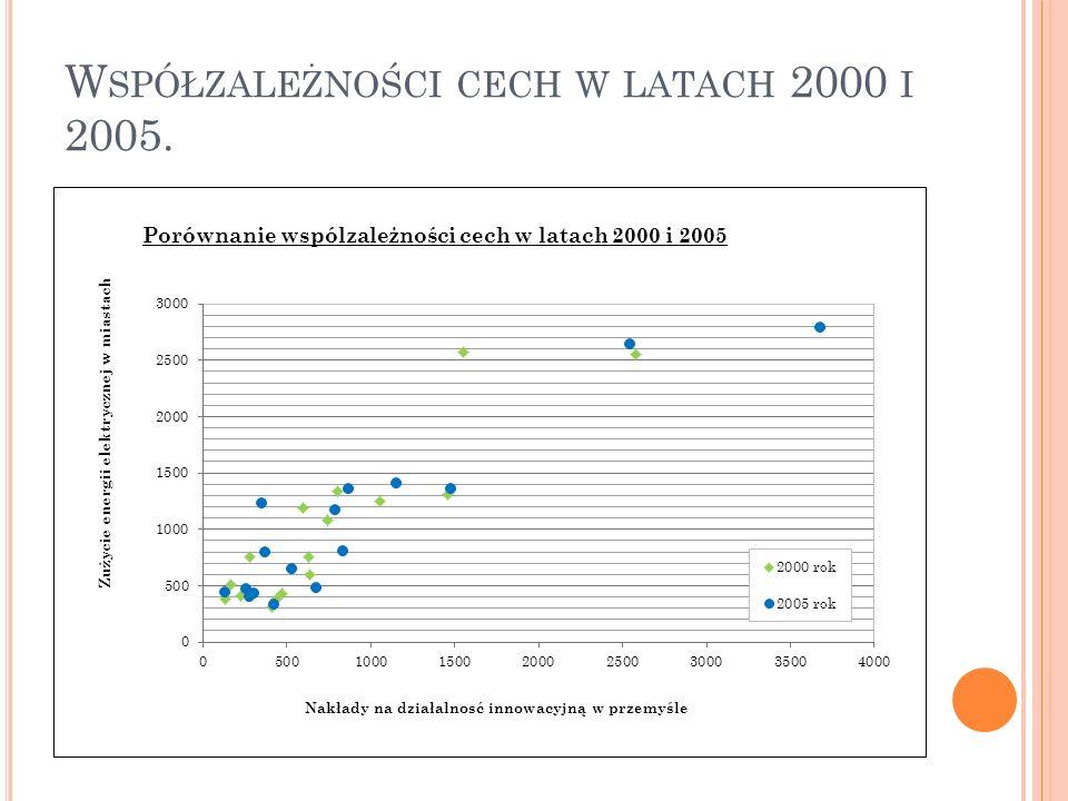Współzależności cech w latach 2000 i 2005.