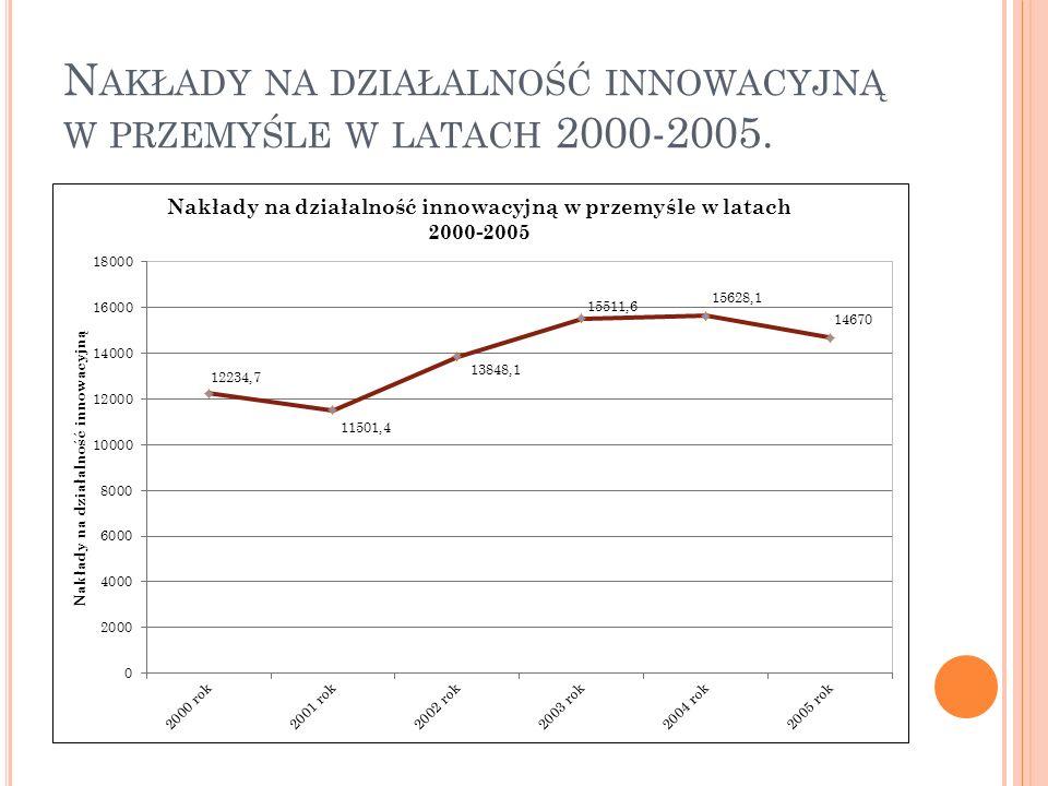 Nakłady na działalność innowacyjną w przemyśle w latach 2000-2005.