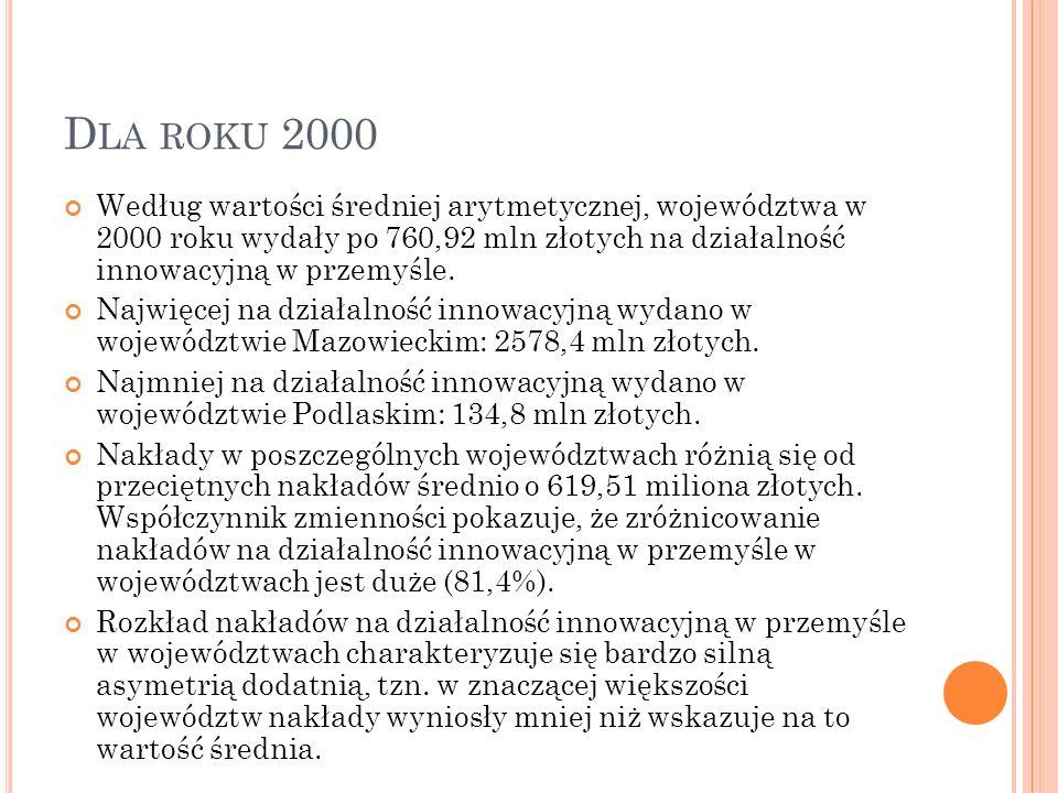 Dla roku 2000 Według wartości średniej arytmetycznej, województwa w 2000 roku wydały po 760,92 mln złotych na działalność innowacyjną w przemyśle.