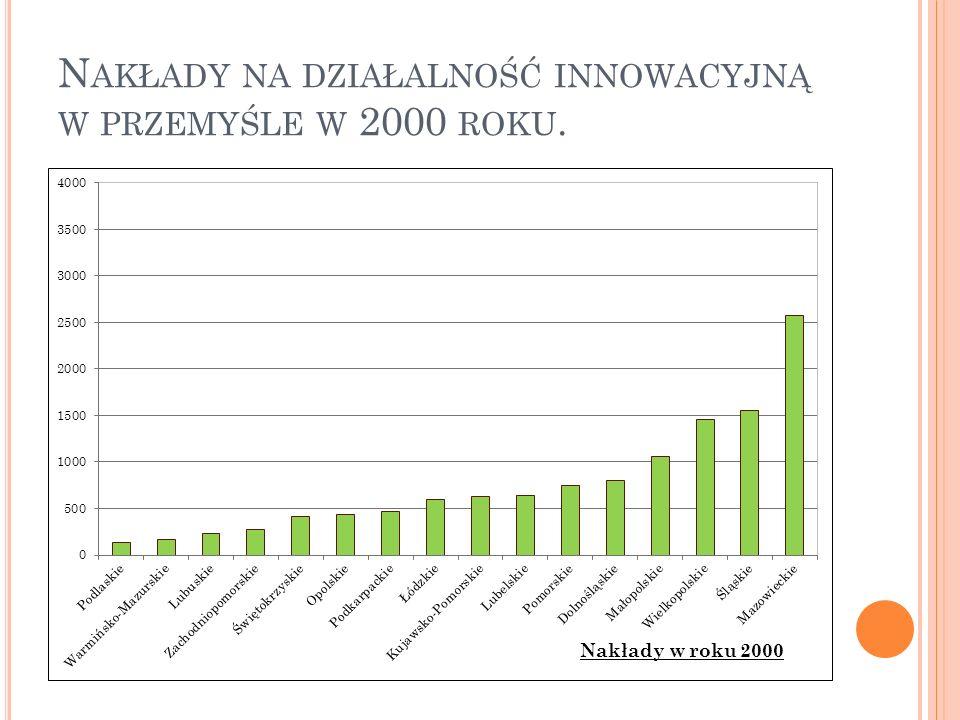Nakłady na działalność innowacyjną w przemyśle w 2000 roku.
