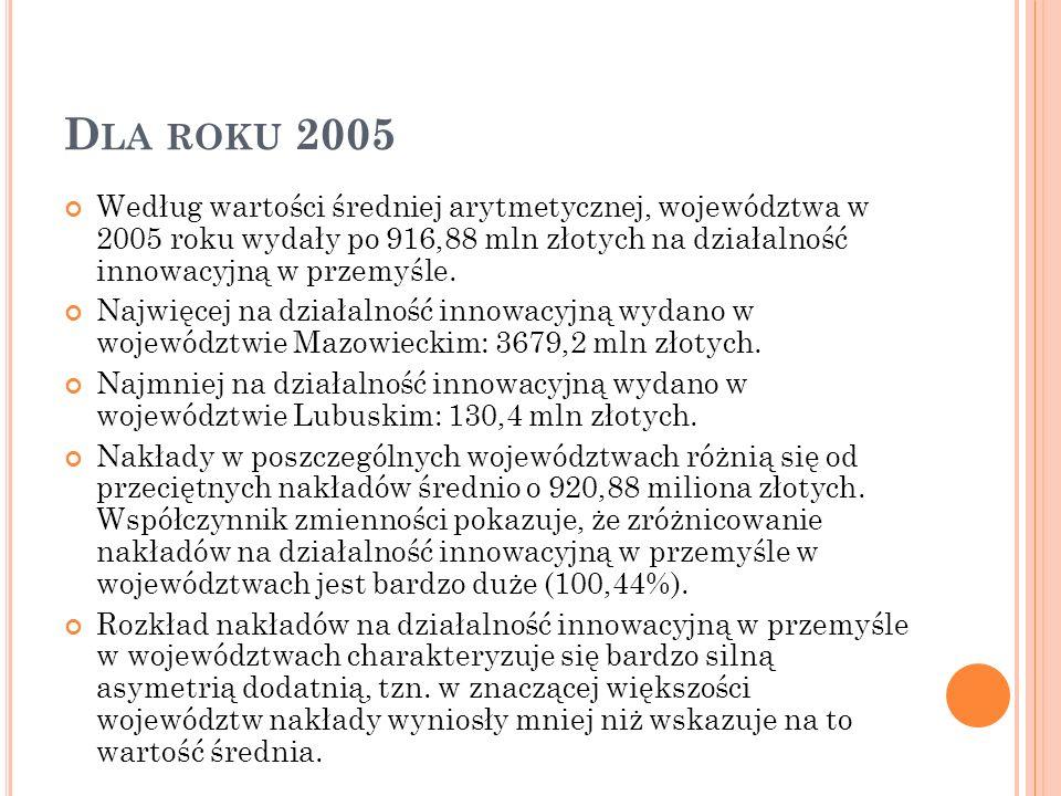 Dla roku 2005 Według wartości średniej arytmetycznej, województwa w 2005 roku wydały po 916,88 mln złotych na działalność innowacyjną w przemyśle.