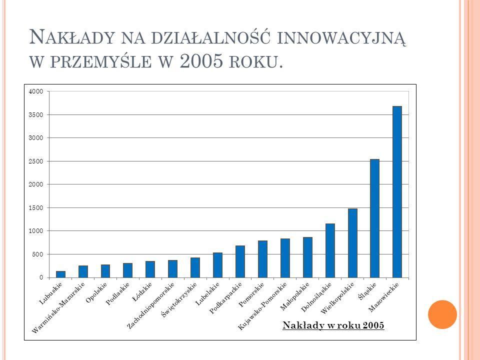 Nakłady na działalność innowacyjną w przemyśle w 2005 roku.