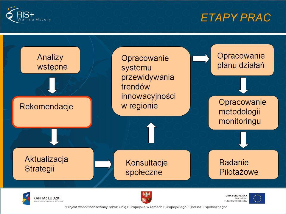 ETAPY PRAC Opracowanie planu działań Analizy wstępne