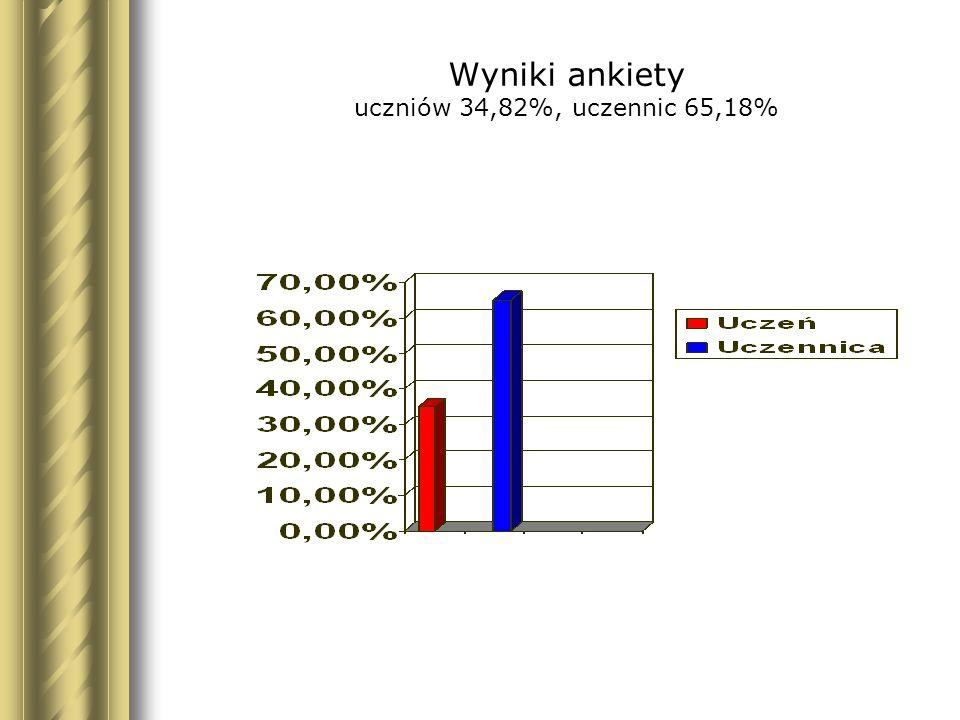 Wyniki ankiety uczniów 34,82%, uczennic 65,18%