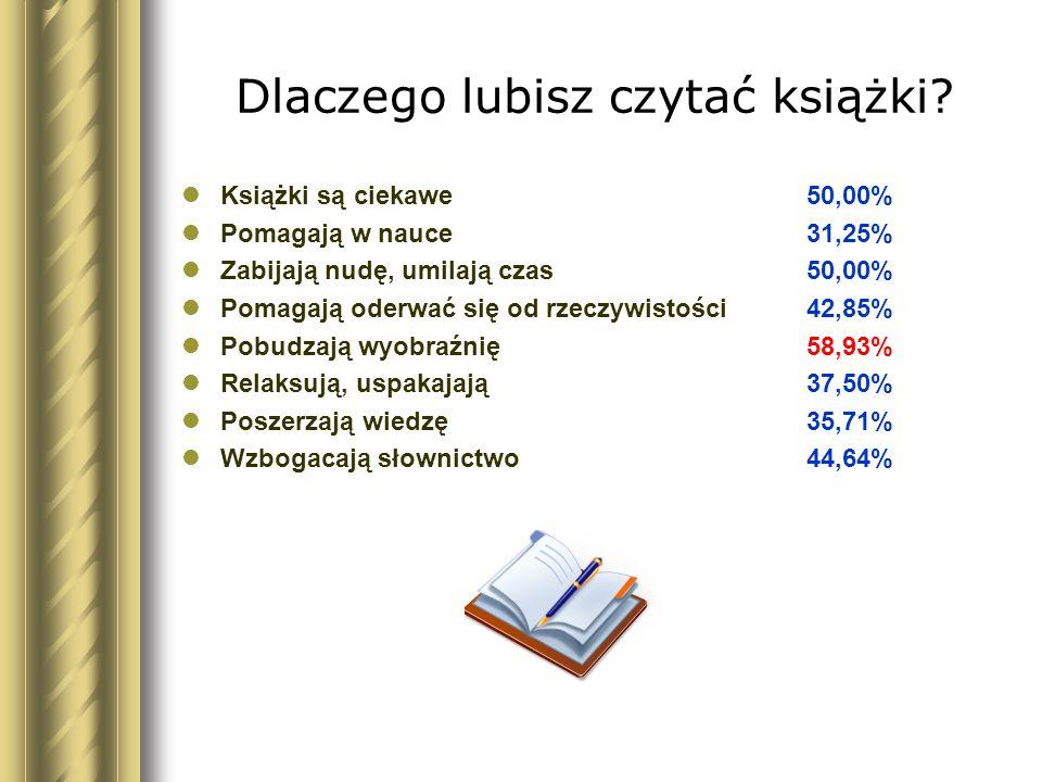 Dlaczego lubisz czytać książki