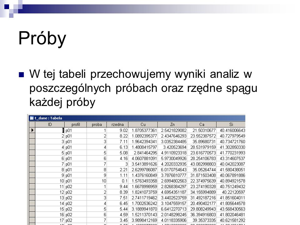 PróbyW tej tabeli przechowujemy wyniki analiz w poszczególnych próbach oraz rzędne spągu każdej próby.