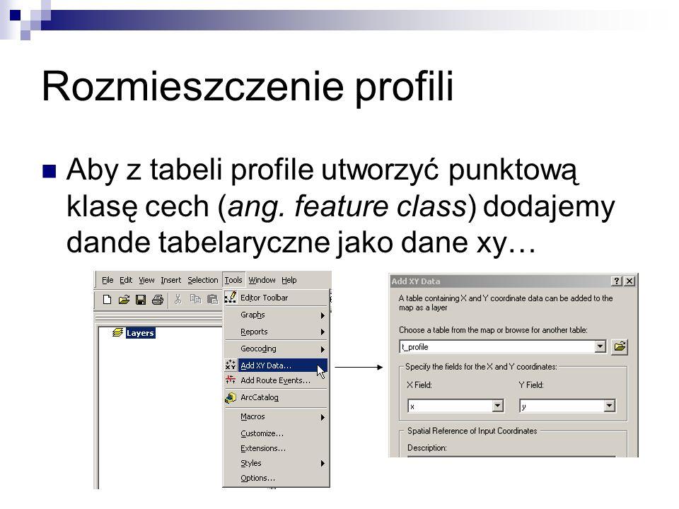 Rozmieszczenie profili