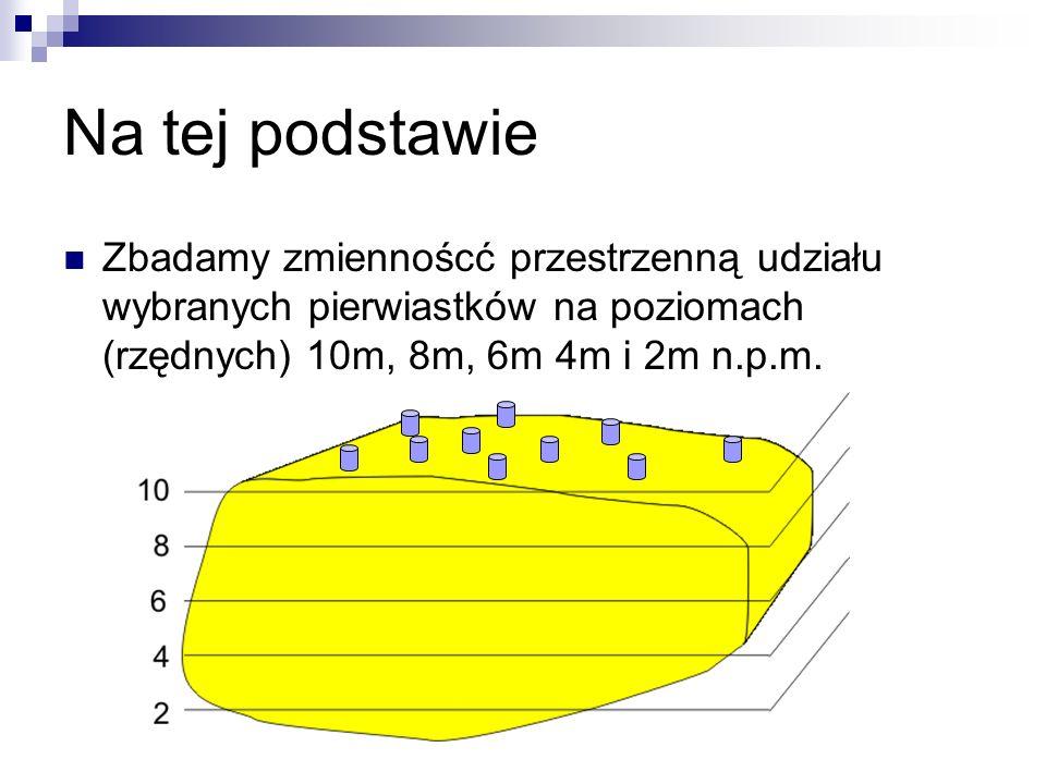 Na tej podstawie Zbadamy zmiennoścć przestrzenną udziału wybranych pierwiastków na poziomach (rzędnych) 10m, 8m, 6m 4m i 2m n.p.m.