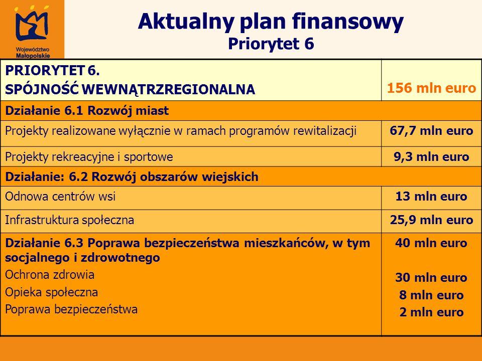 Aktualny plan finansowy Priorytet 6