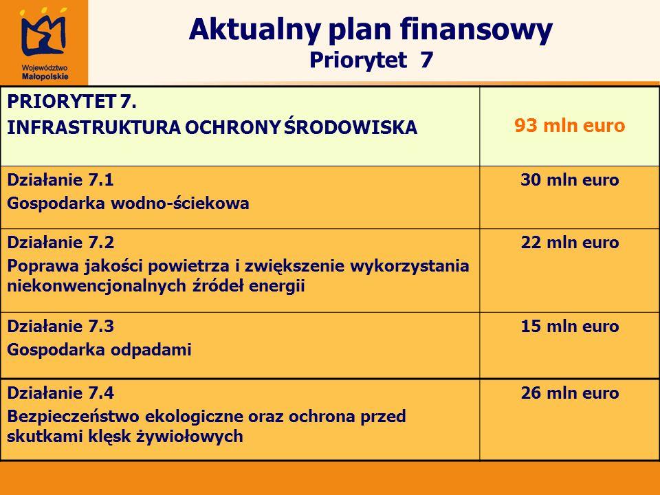 Aktualny plan finansowy Priorytet 7
