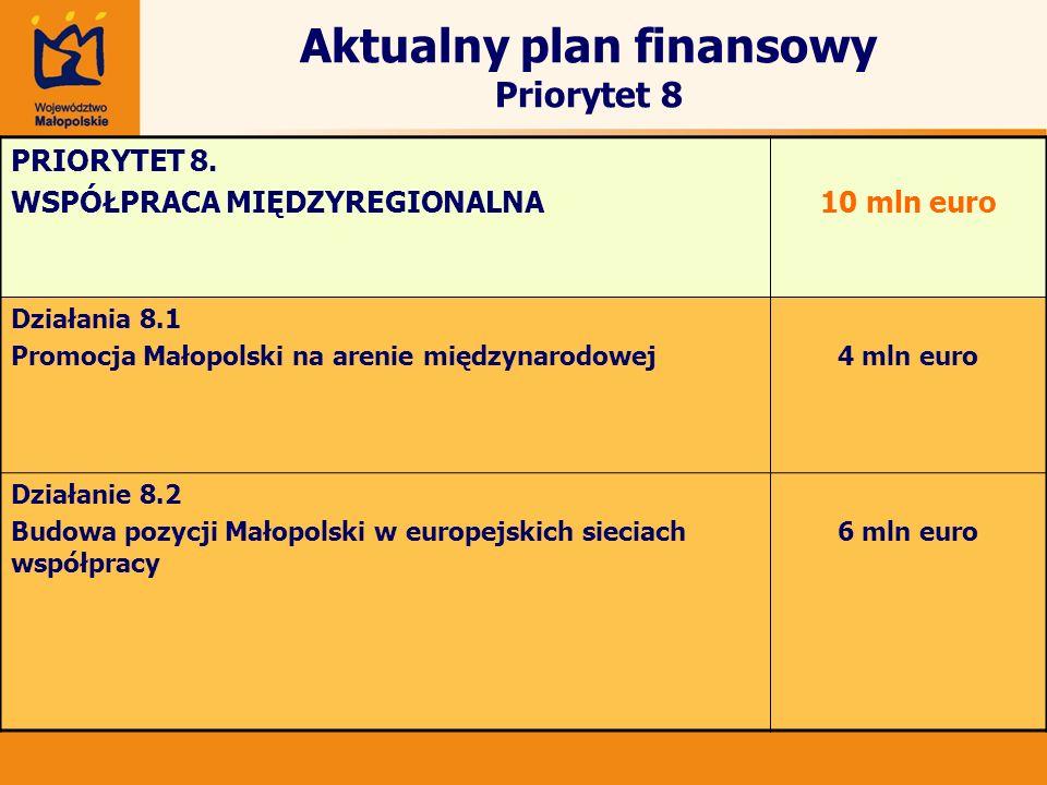 Aktualny plan finansowy Priorytet 8
