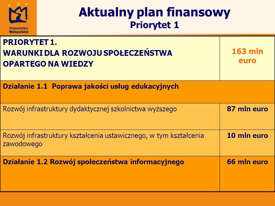 Aktualny plan finansowy Priorytet 1