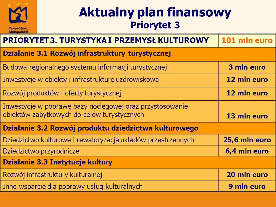 Aktualny plan finansowy Priorytet 3