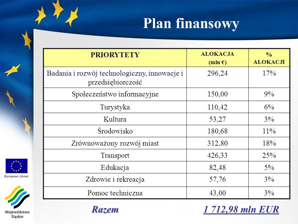 Plan finansowy Razem 1 712,98 mln EUR PRIORYTETY