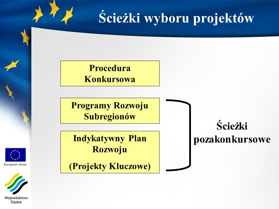 Ścieżki wyboru projektów