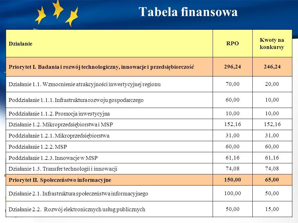 Tabela finansowa Działanie RPO Kwoty na konkursy