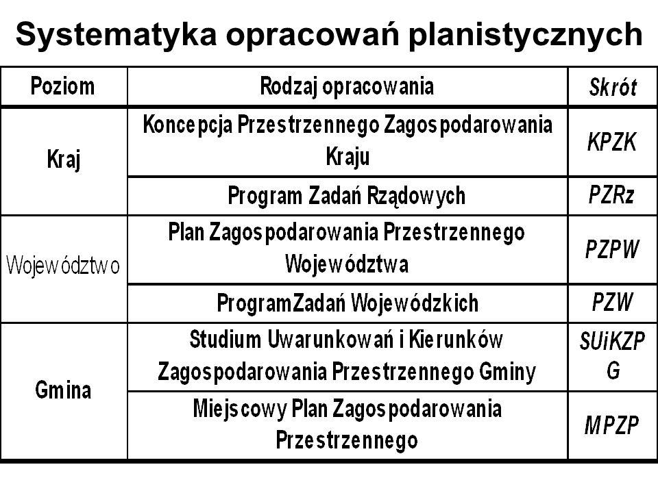 Systematyka opracowań planistycznych
